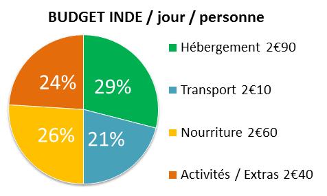 Budget d'un séjour en Inde