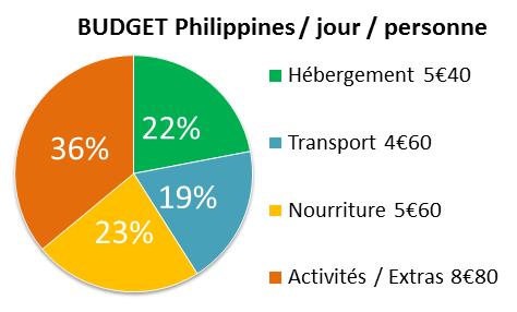 Graphique représentant le budget quotidien d'un voyageur aux Philippines.